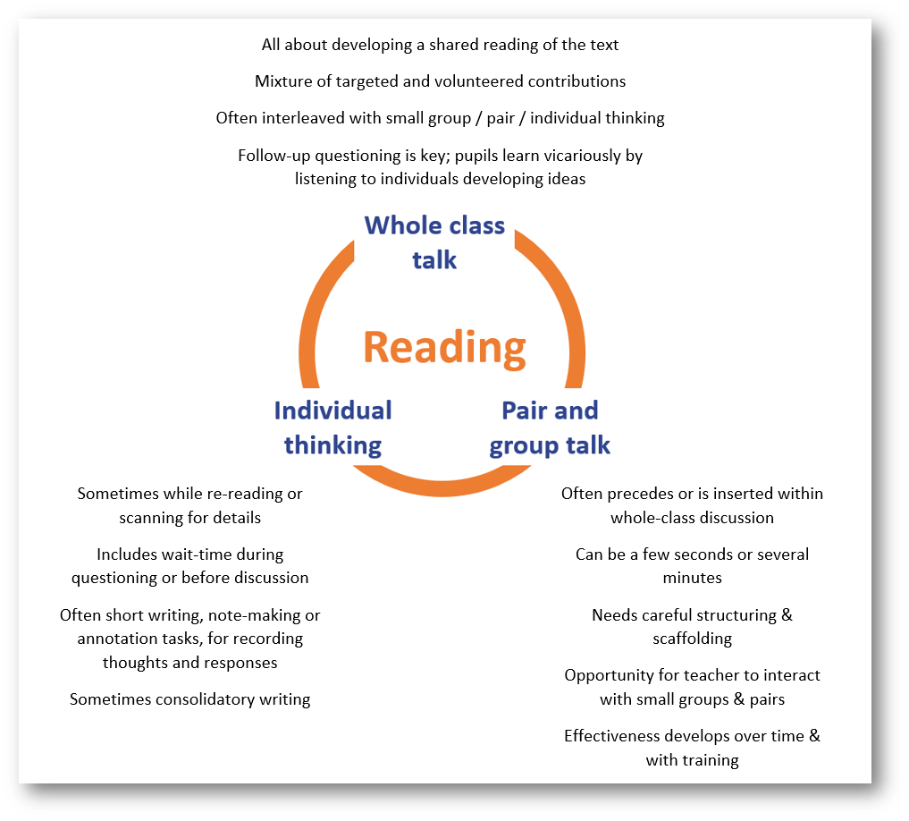 Whole-class reading: an example lesson and a menu of