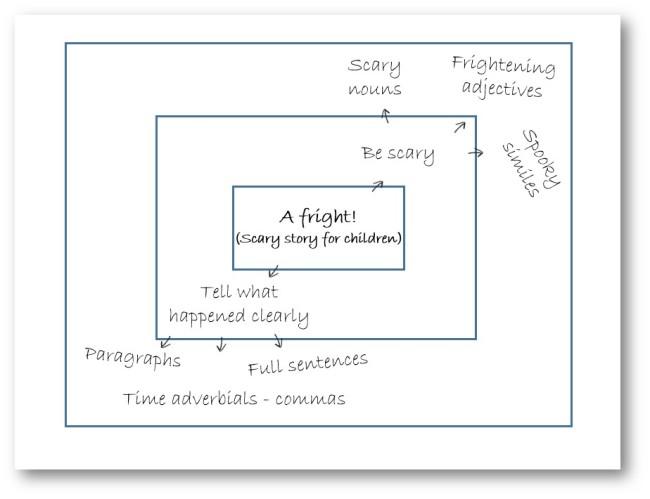 Boxed criteria diagram 2