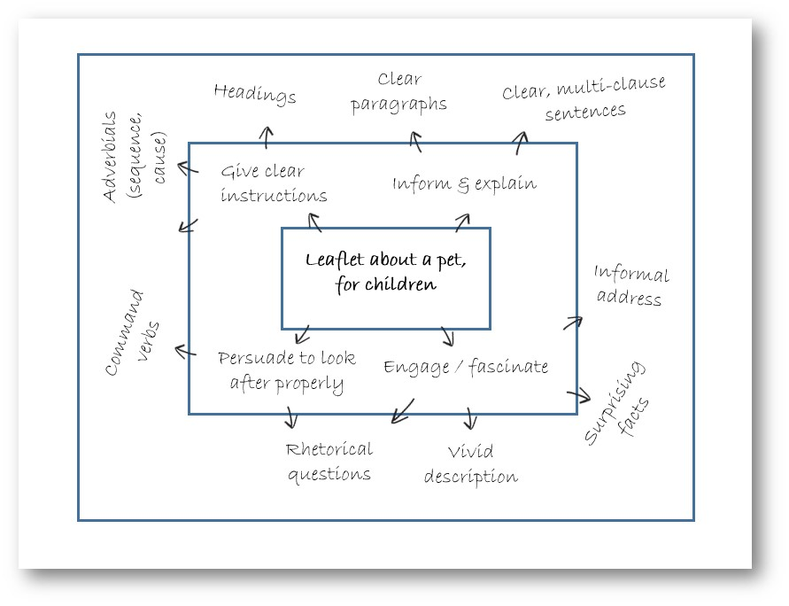 Re-thinking 'success criteria': a simple device to support
