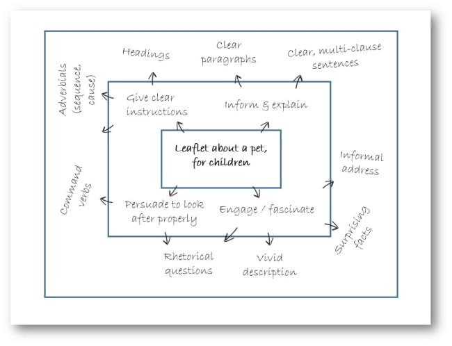 Boxed criteria diagram